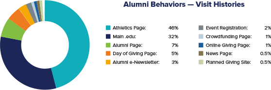 University Advancement Solutions, Capture Higher Ed