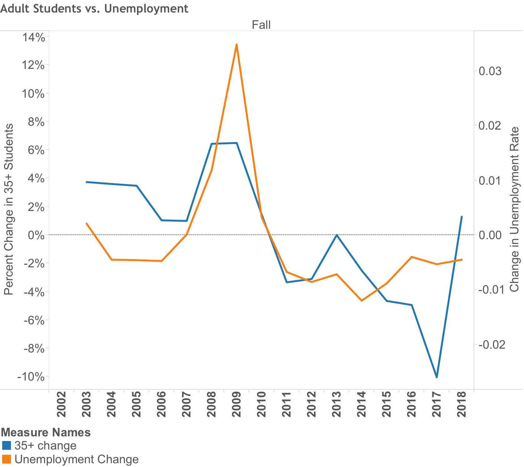 Adult Students vs. Unemployment