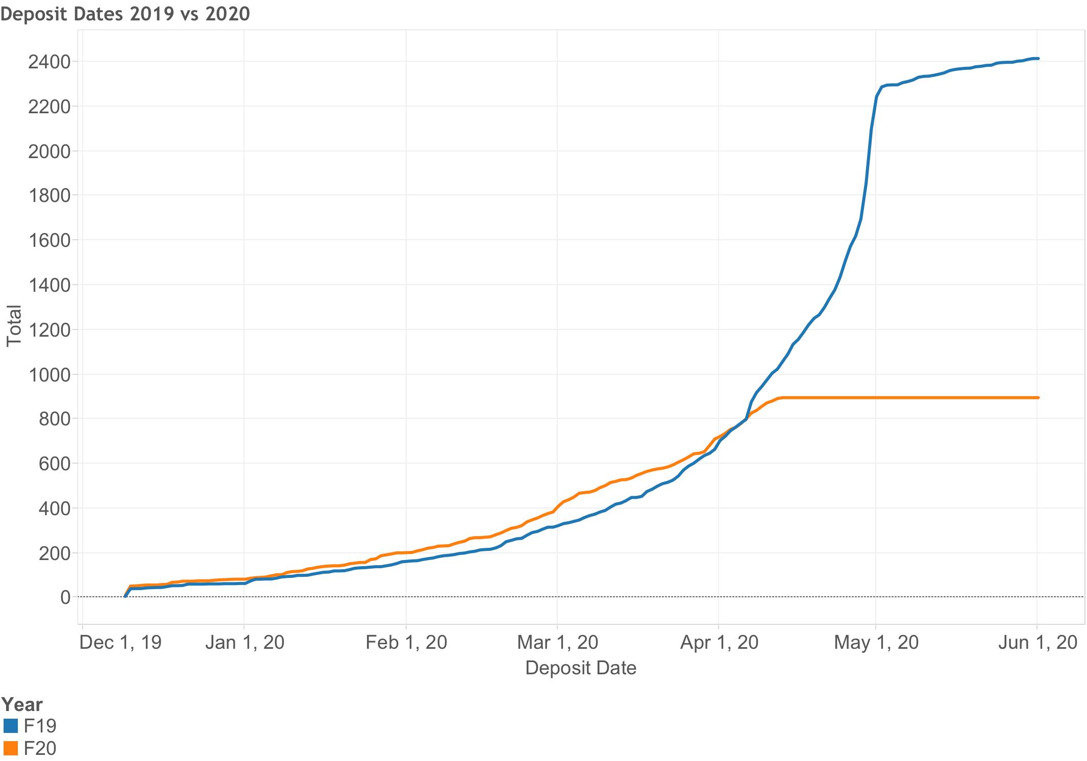 Fall 2020 Deposits
