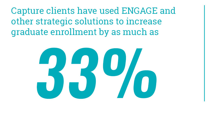 Capture clients have used Engage and other strategic solutions to increase graduate enrollment by as much as 33%.