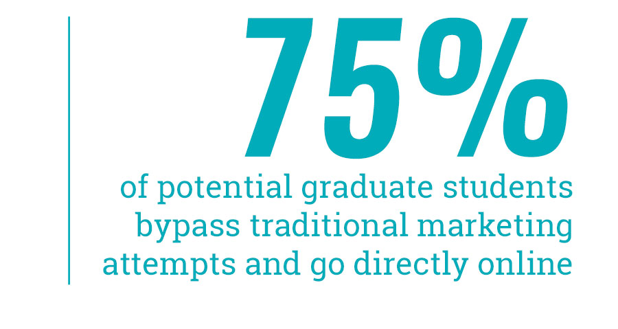 75% of potential graduate students bypass traditional marketing attempts and go directly online