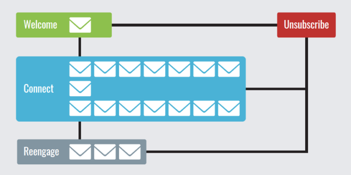 Capture's Behavioral Emails Lead the Industry in Click-to-Open Rates