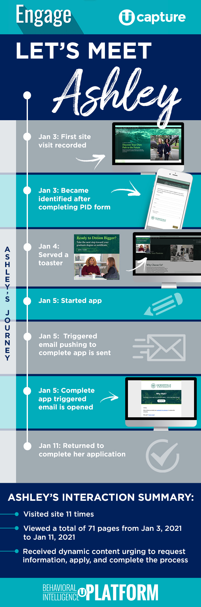 Infographic: Ashley's Journey from Website Visitor to College Applicant, Capture Higher Ed